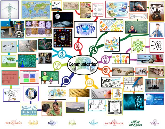Communication Mindmap, One Community
