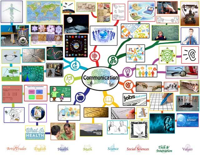Communication Mindmap, One Community