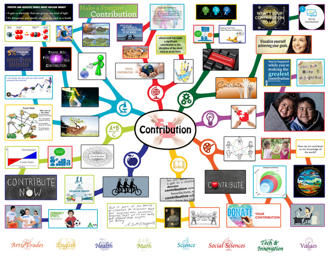 Community Lesson Plan Mindmap Complete