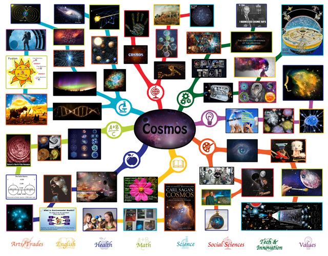 Cosmos Mindmap, One Community,