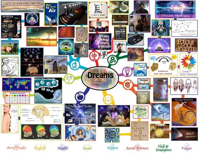 Dreams Mindmap, Dreams Lesson Plan, Dreams and Education