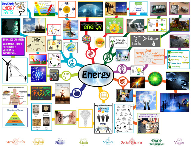 Energy Mindmap, Energy Lesson Plan, Energy and Education