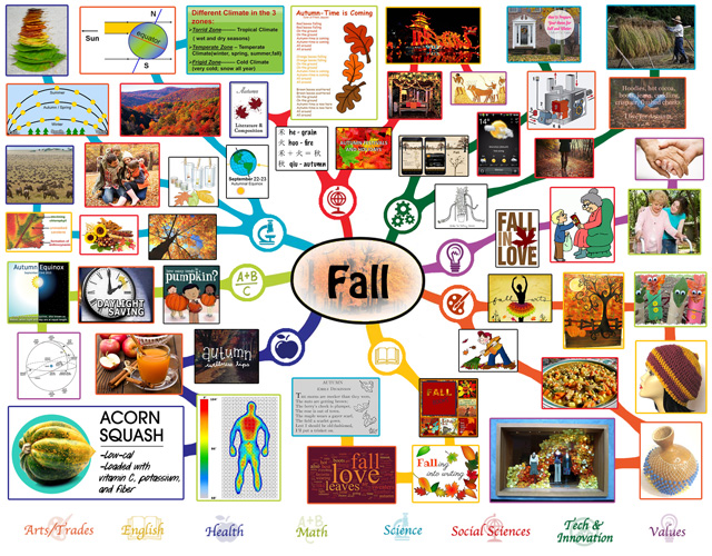 Fall Mindmap, Fall Lesson Plan, Fall and Education