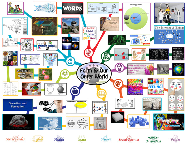 Lesson plan mindmap for Form, One Community