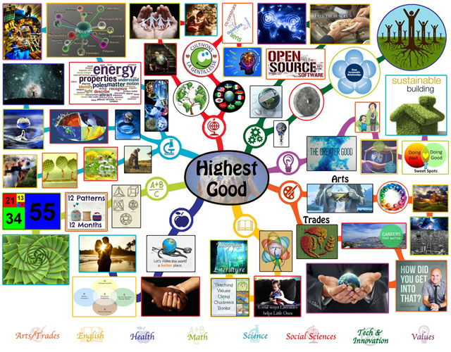 Highest Good Mindmap, One Community