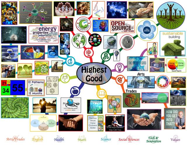 Highest Good Mindmap, One Community