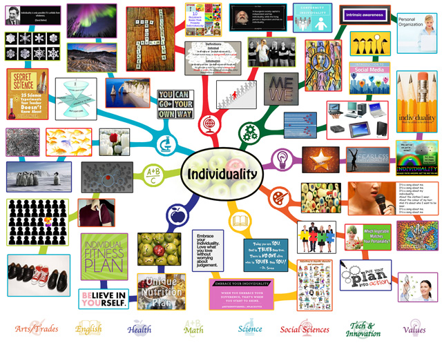 Individuality mindmap complete