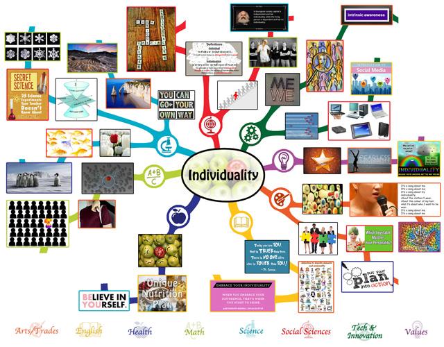 Individuality mindmap 75 complete