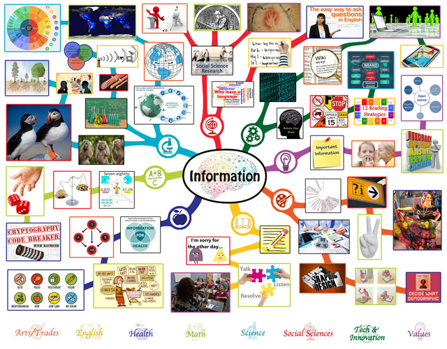 Information Mindmap, Information Lesson Plan, Information and Education