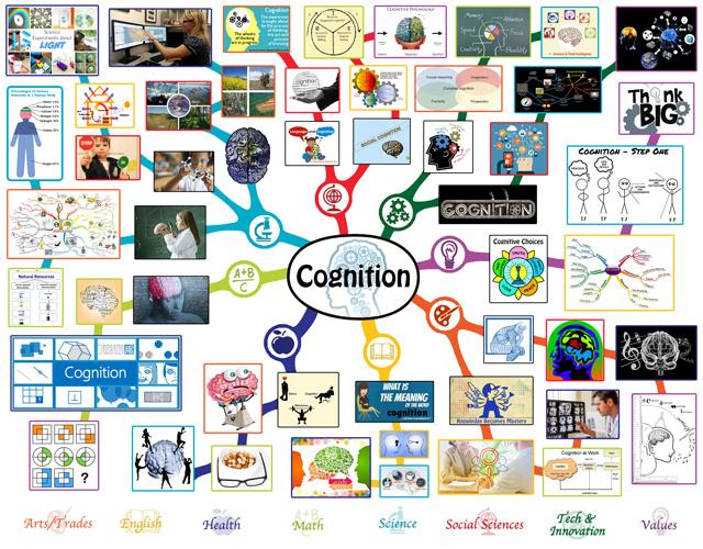One Community Lesson Plan Mindmap Cognition