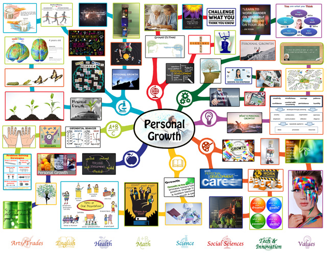 Lesson Plan Mindmap for Personal Growth