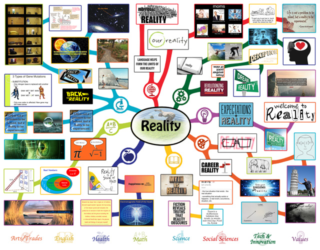 One Community Mindmap for Reality Lesson Plan, blog 216