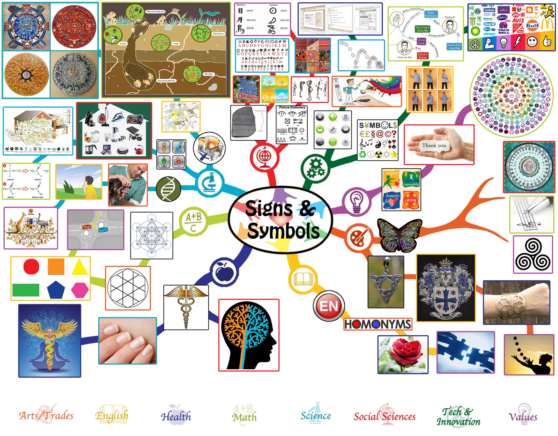 Signs and symbols lesson plan free shared education education for lesson plan mindmap for signs and symbols click to enlarge buycottarizona Image collections