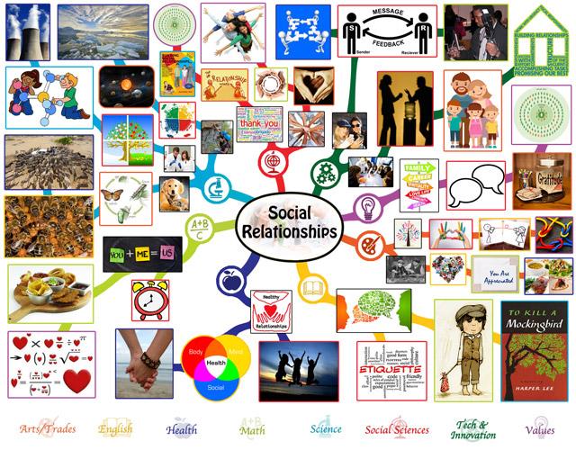 Social Relationships Mindmap Complete, One Community
