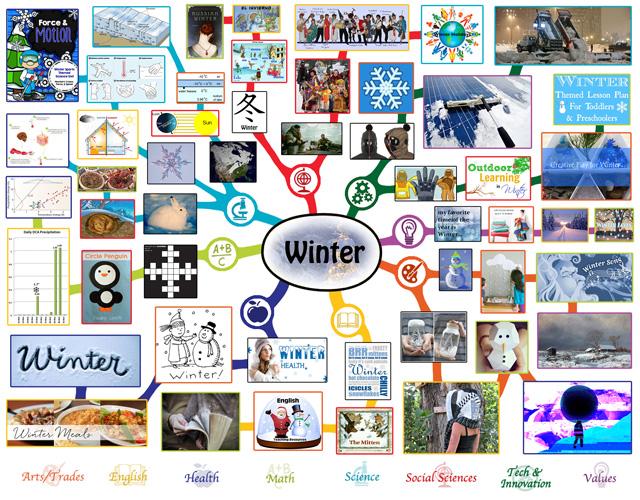 Winter MIndmap