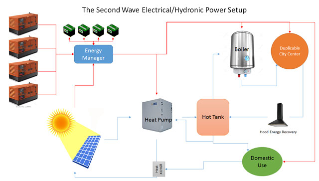 second wave hydronics setup, One Community