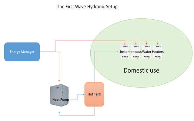 first-wave hydronic setup