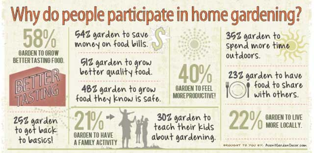 Why people participate in home gardening, large-scale gardening