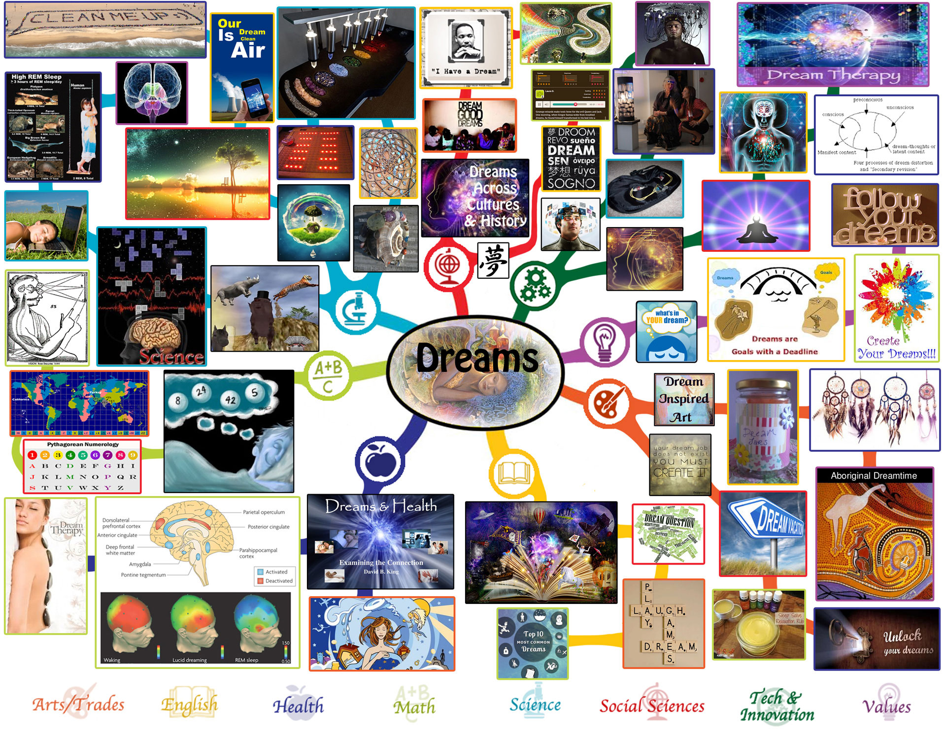 If the world were a village of 100 people lesson plan - Lesson Plan Mindmap For Dreams Click To Enlarge