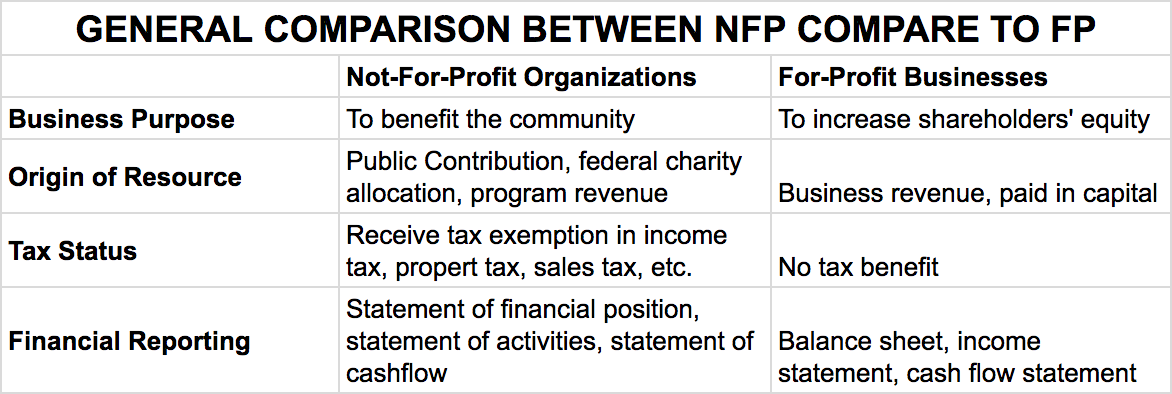 NFP compare to FP
