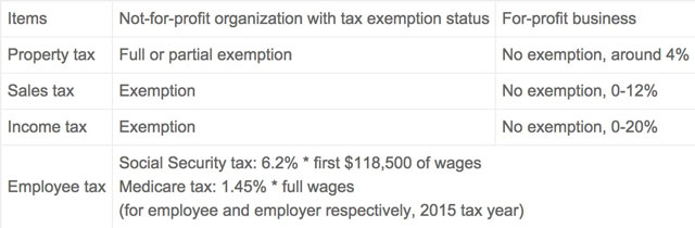 nonprofit taxes, for-profit taxes, comparing nonprofit to forprofit taxes, One Community taxes