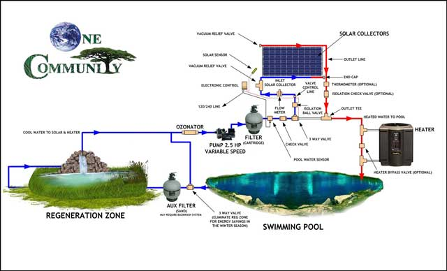 Holistic resource allocation one community weekly for Pool plumbing design