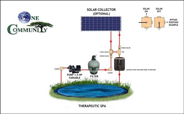 Eco-spa design schematic, One Community