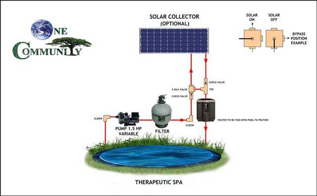 Eco-spa design schematic, One Community
