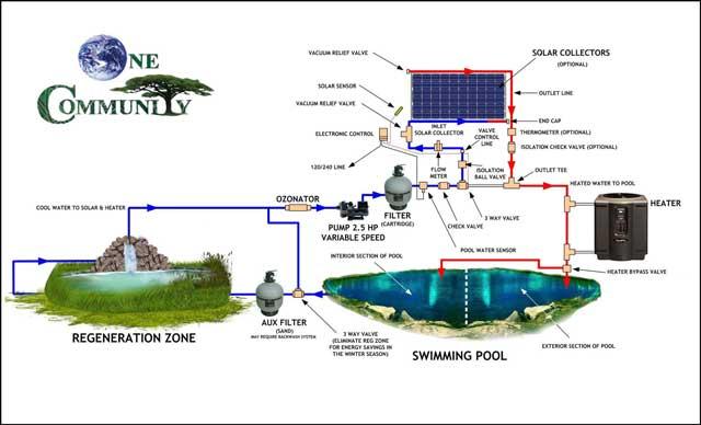 final schematics for the open source indoor outdoor natural-pool , One Community
