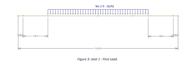 Figure 3: Joist 1 - First Load.