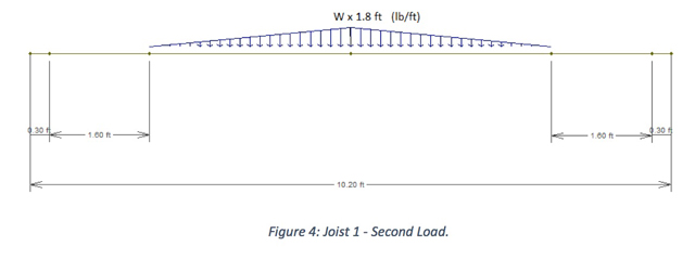Figure 4: Joist 1 - Second Load.