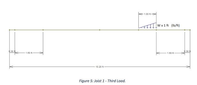Figure 5: Joist 1 - Third Load.