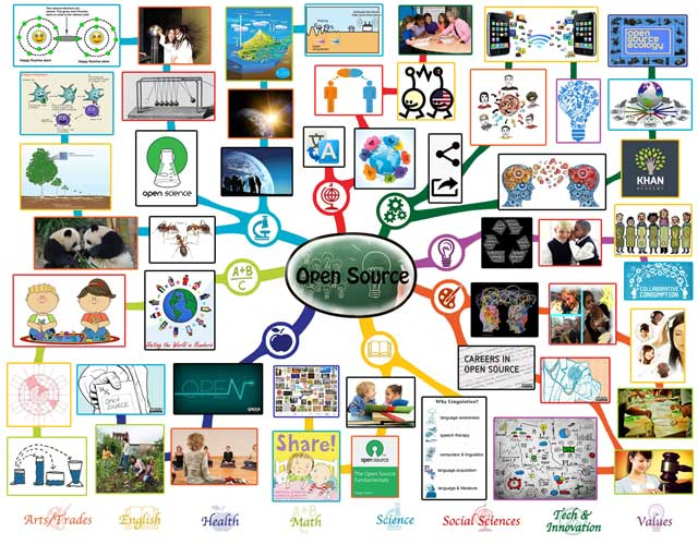Open Source Mindmap, Complete, One Community