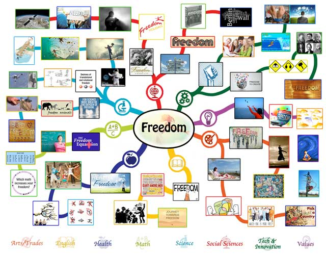 Freedom Mindmap, Freedom Lesson Plan, Freedom and Education