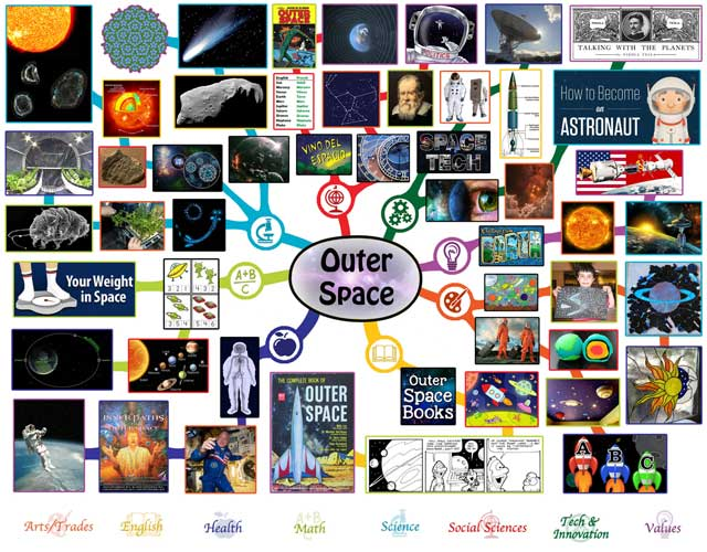 Outer Space Mindmap Complete, One Community