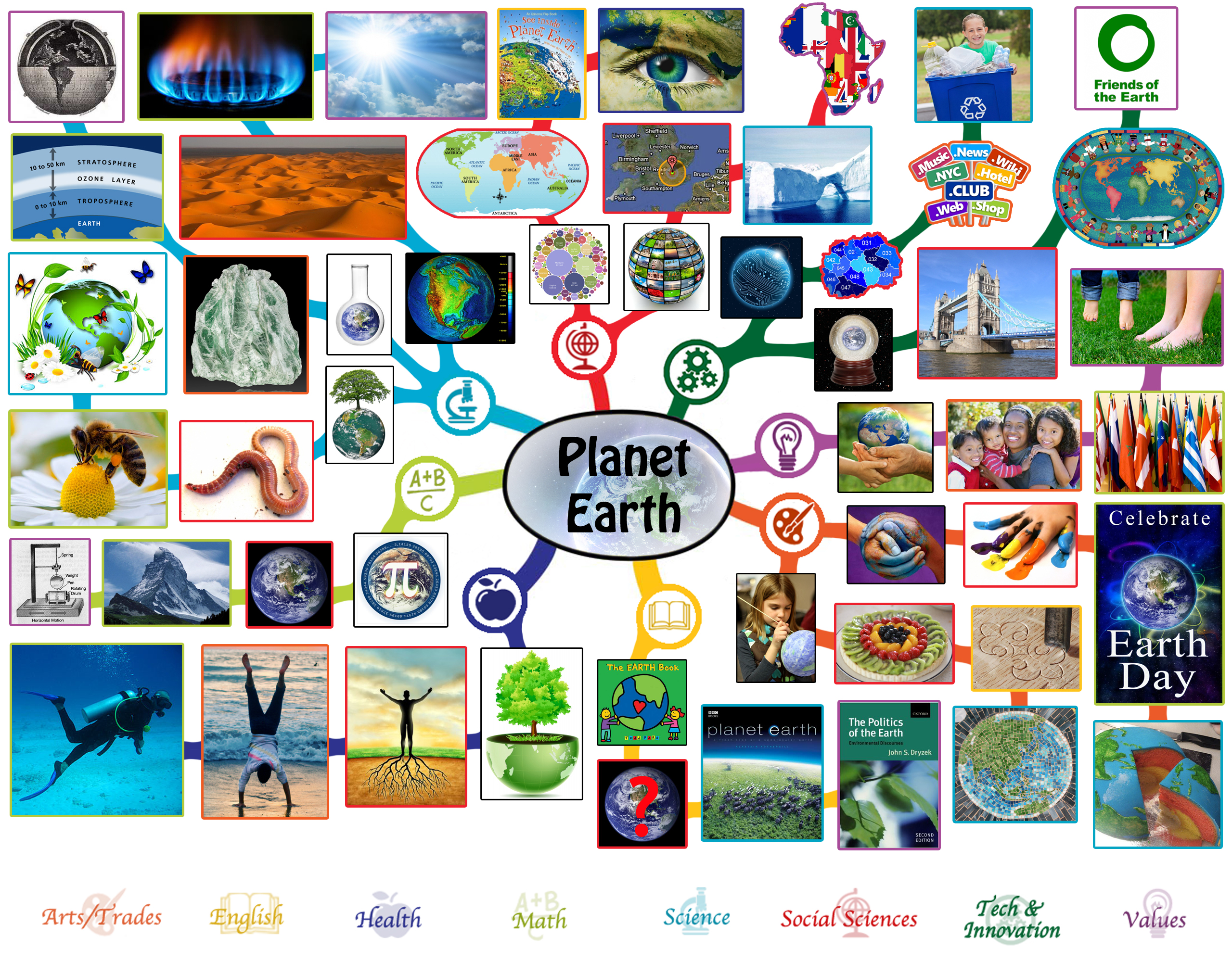 If the world were a village of 100 people lesson plan - Lesson Plan Mindmap For Planet Earth Click To Enlarge