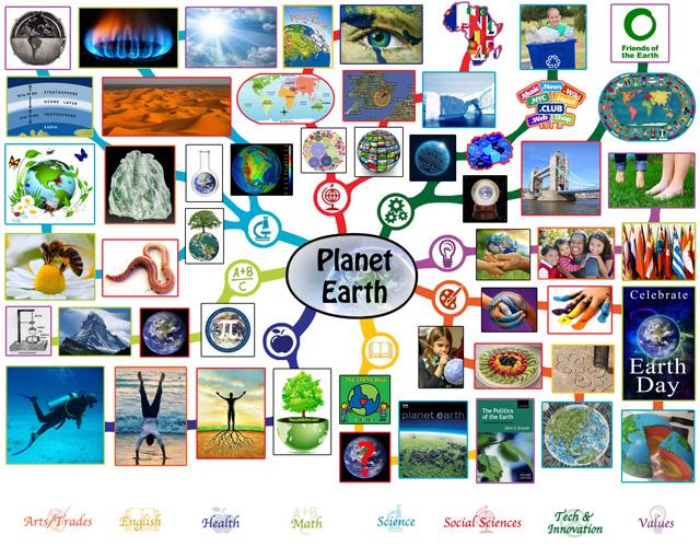 Planet Earth Mindmap, 640