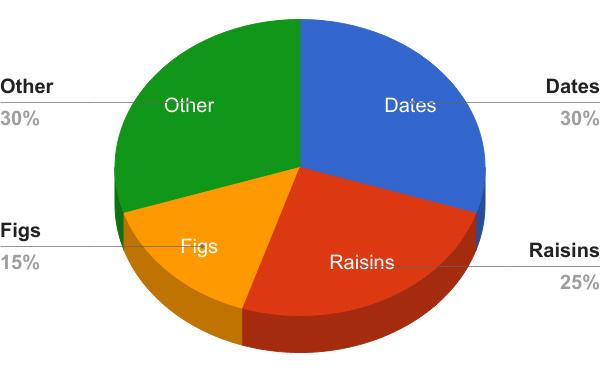 Dried-Fruit-Ratios