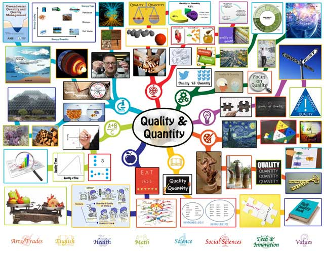 """Quality and Quantity "" Lesson Plan: Teaching all subjects in the context of quality and quantity, One Community"