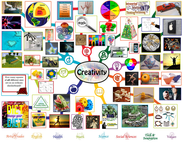 Creativity Mindmap, Creativity Lesson Plan, Creativity and Education