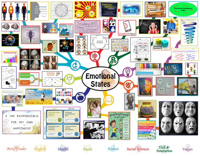 Emotional States MIndmap
