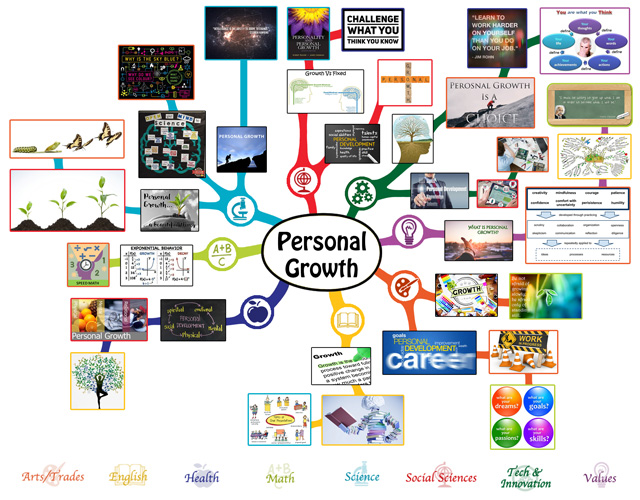 personal-growth-mindmap-75-640-b189