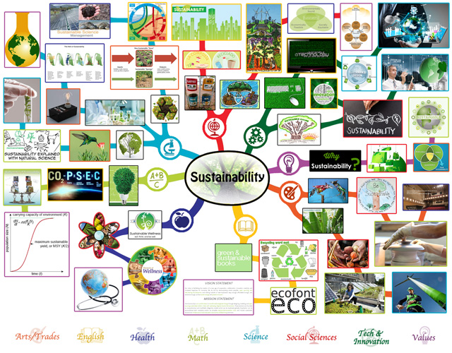 Lesson Plan Mindmap for Sustainability