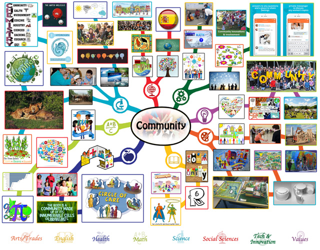 Community Lesson Plan Mindmap Complete