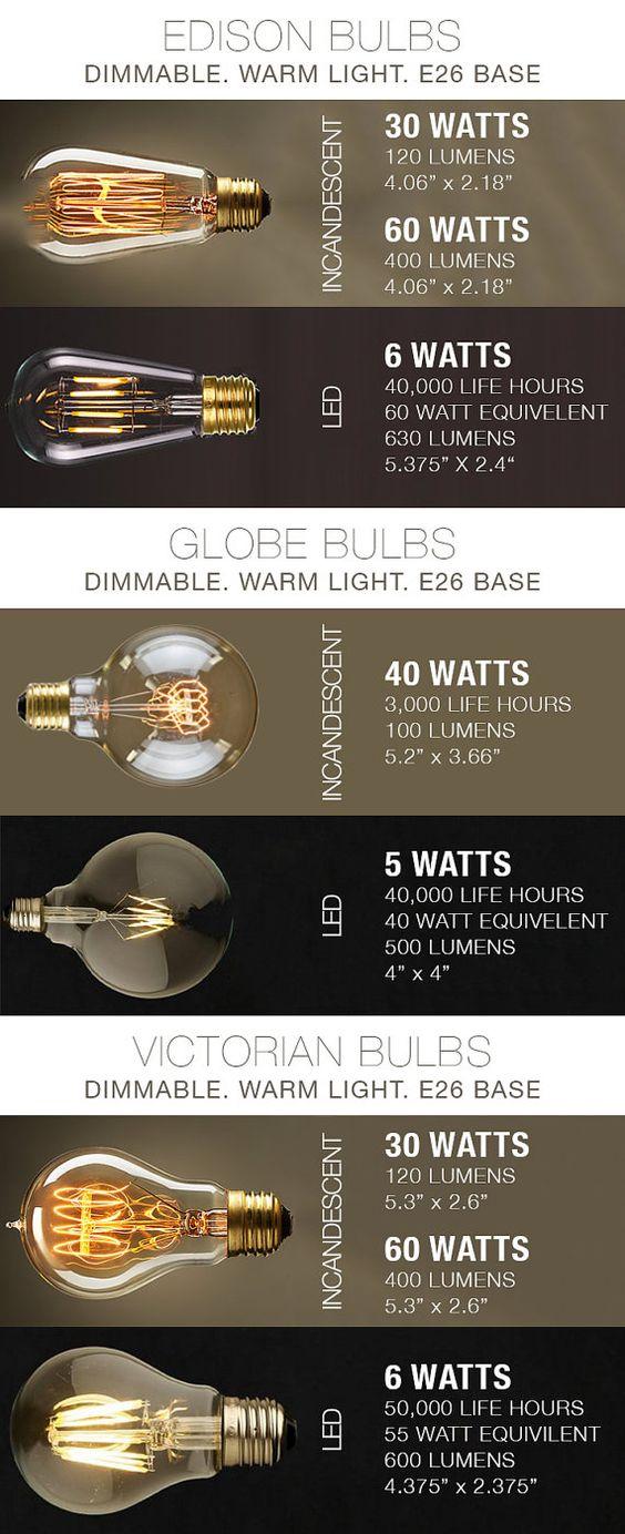 Bulb-Types