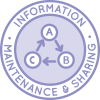 Highest Good Education Icon, Education Information Maintenance and Sharing
