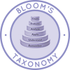 Bloom's Taxonomy, Create, Evaluate, Analyze, Apply, Understand, Remember, Benjamin Bloom, Max Englehart, Edward Furst, Walter Hill, David Krathwohl, Taxonomy of Education