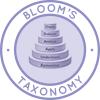 Bloom's Taxonomy, Create, Evaluate, Analyze, Apply, Understand, Remember, Benjamin Bloom, Max Englehart, Edward Furst, Walter Hill, David Krathwohl, Taxonomy of Education
