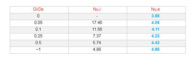 External-Nusselt-Number