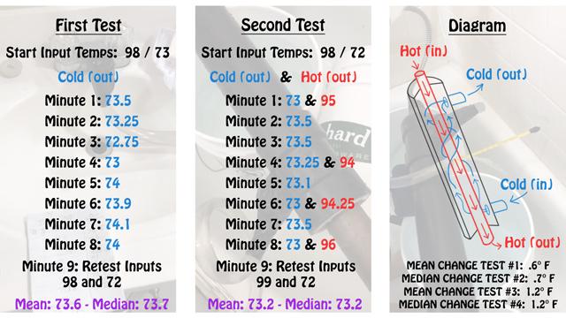 Heat Exchanger Test Results
